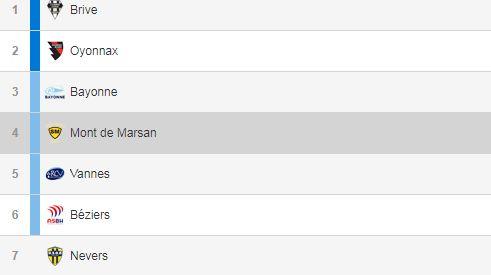 Le classement des 8 premiers de Pro D2 avant la dernière journée