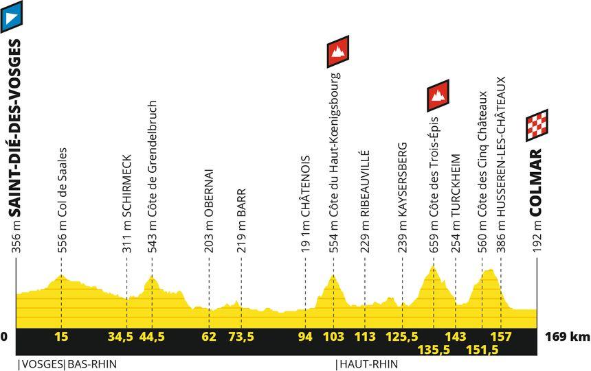 Profil de la 5ème étape du Tour de France entre St Dié-Des-Vosges et Colmar - Radio France