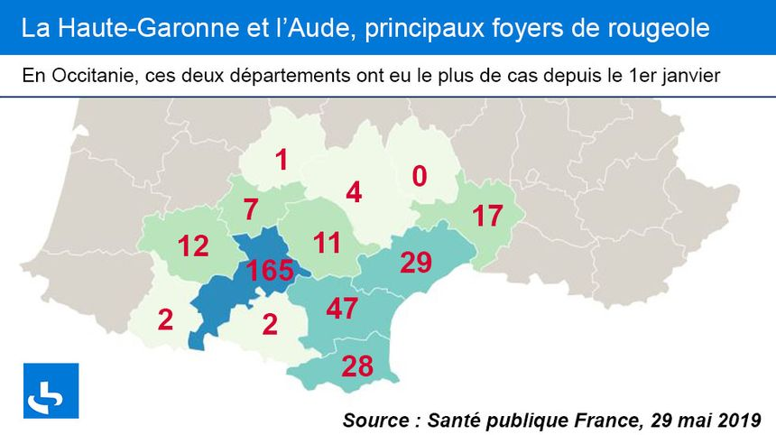 La Haute-Garonne et l'Aude, principaux foyers de rougeole