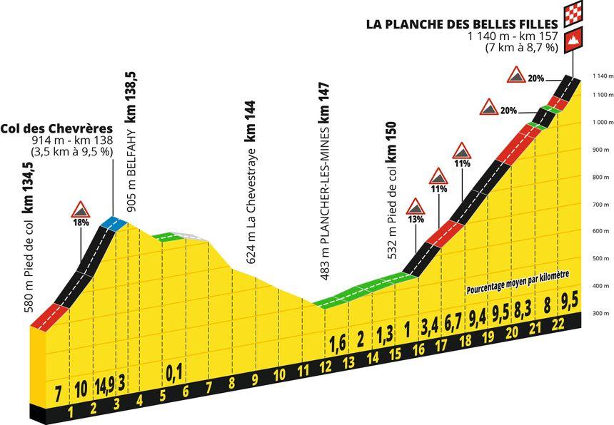Le profil des derniers kilomètres de la 6e étape du Tour de France.