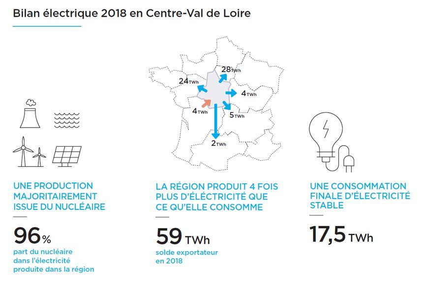 Le bilan électrique 2018 en Centre-Val de Loire