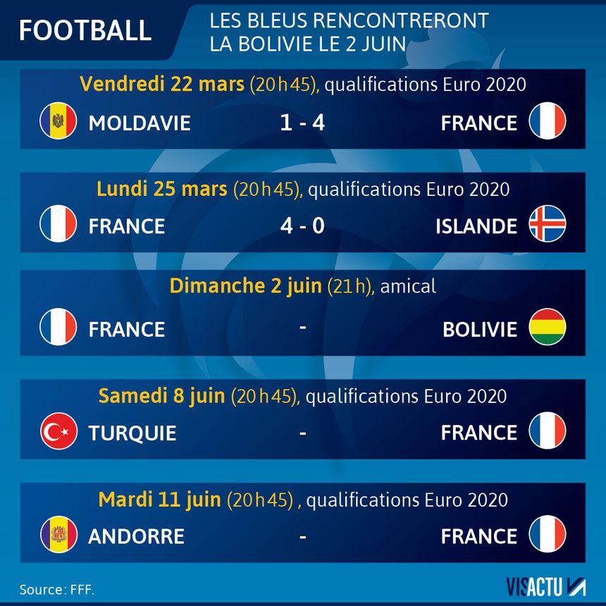 Le Calendrier Euro 2020.Qualifications Euro 2020 Didier Deschamps Devoile Sa Liste