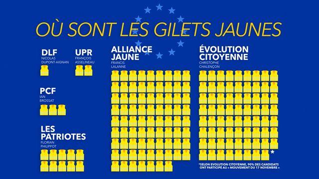 """Le plus gros contingent de """"gilets jaunes"""" se retrouve sur les listes """"Alliance jaune"""" et """"Évolution citoyenne""""."""