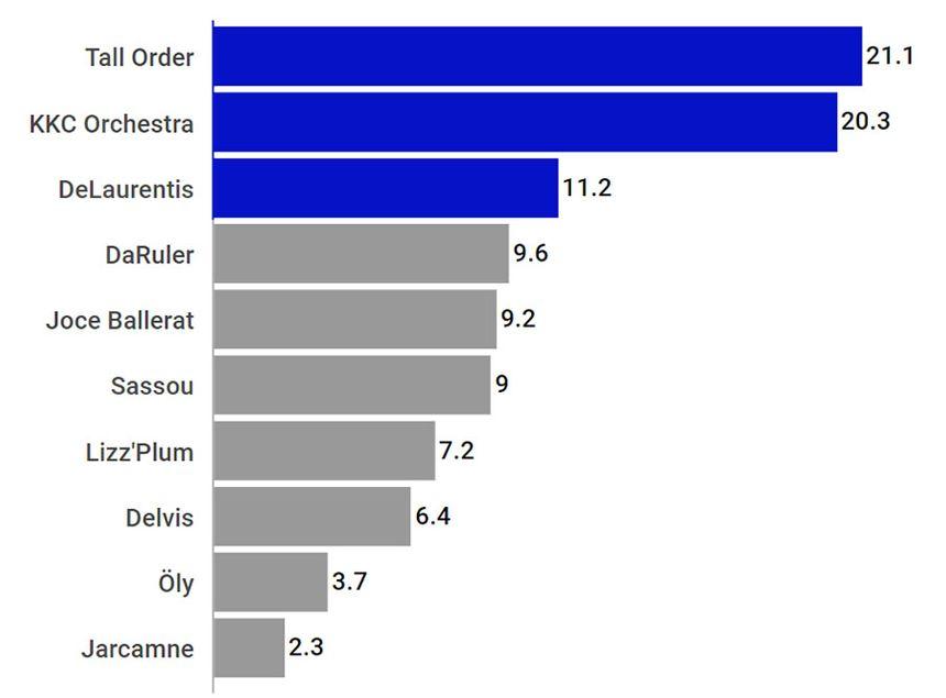 En pourcentage, les votes des internautes aux Talents France Bleu Occitanie 2019