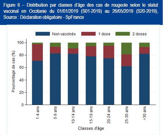 La couverture vaccinale de la rougeole est soit nulle soit insuffisante (une dose au lieu de deux) pour 90% des malades en Occitanie.