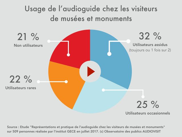 32% des visiteurs de musées et monuments utilisent fréquemment les audioguides selon l'Observatoire des publics AUDIOVISIT