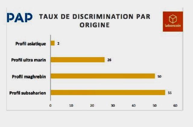 Les résultats du testing sont accablants. Les profils perçus comme d'origine subsaharienne ont jusqu'à 55% de chance en moins de recevoir une réponse que les profils perçus comme d'origine française ancienne.