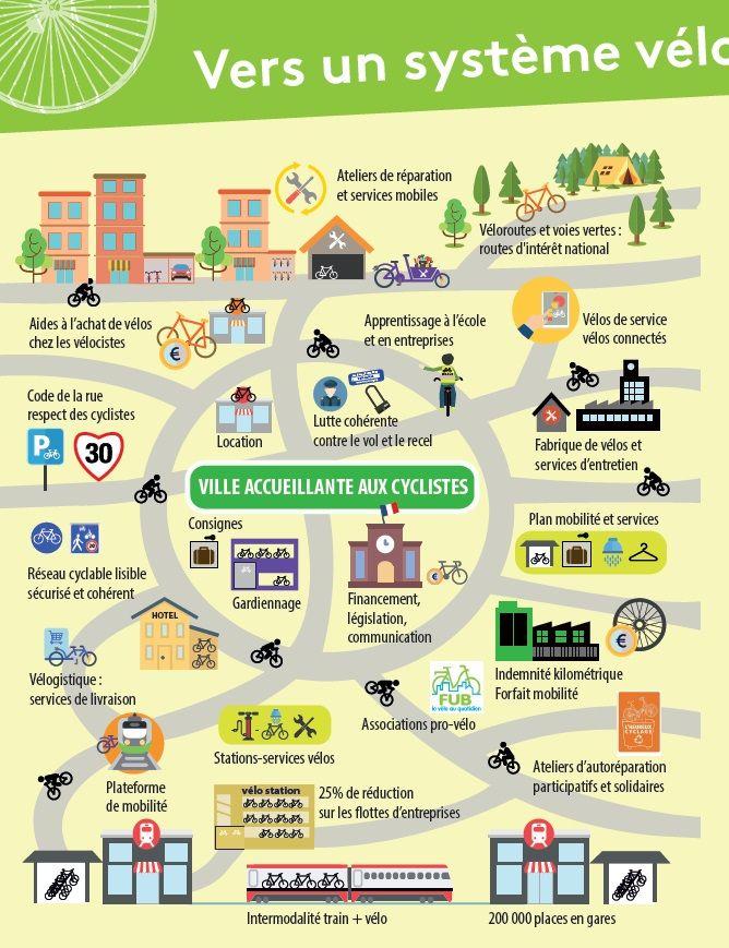 Idéal de ville cycliste : plan d'action imaginé par Véloxygène pour Reims (Marne)