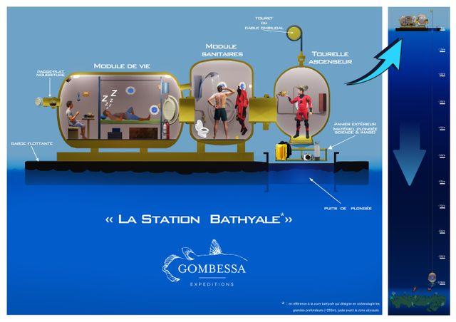 Schéma de la station