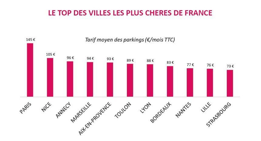 Paris, ville la plus chère