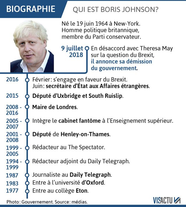 La biographie de Boris Johnson