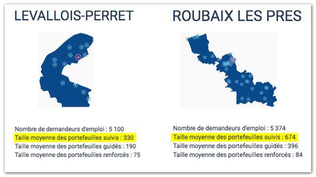 À nombre de demandeurs d'emploi équivalent, l'agence de Roubaix Les Prés compte près du double de portefeuilles suivis par agent que l'agence de Levallois-Perret.