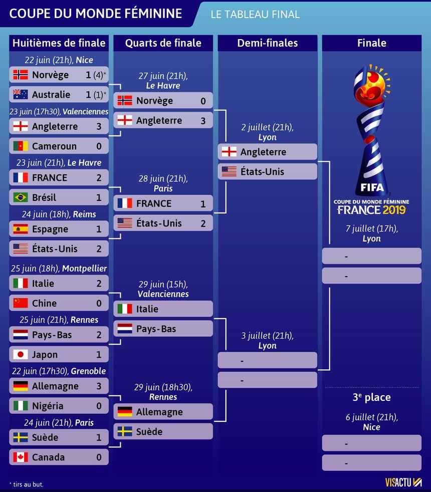 Le tableau de la Coupe du monde féminine de football.