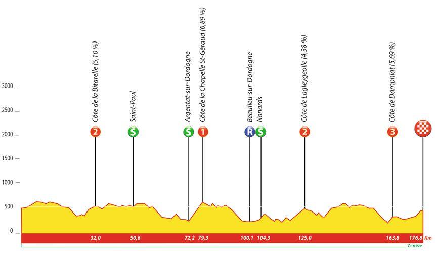 Le profil de la 3e étape du Tour du Limousin-Nouvelle Aquitaine 2019.