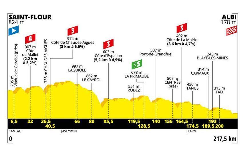 Le profil de la 10e étape du Tour de France 2019 entre Saint-Flour et Albi