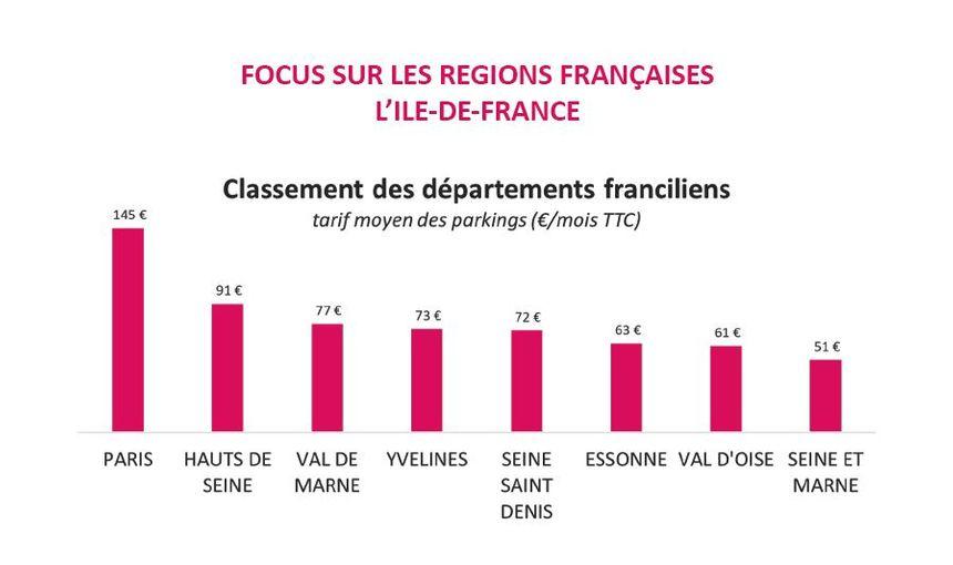 Le classement des départements franciliens