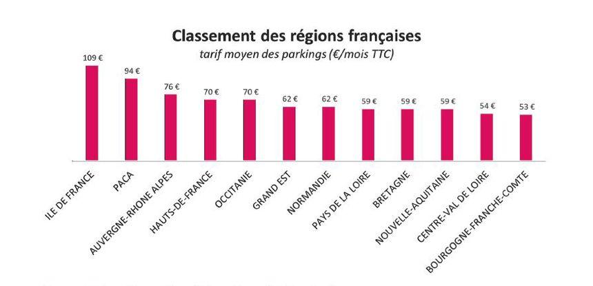 L'Ile-de-France la région la plus chère