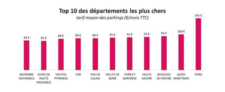 Paris département le plus cher