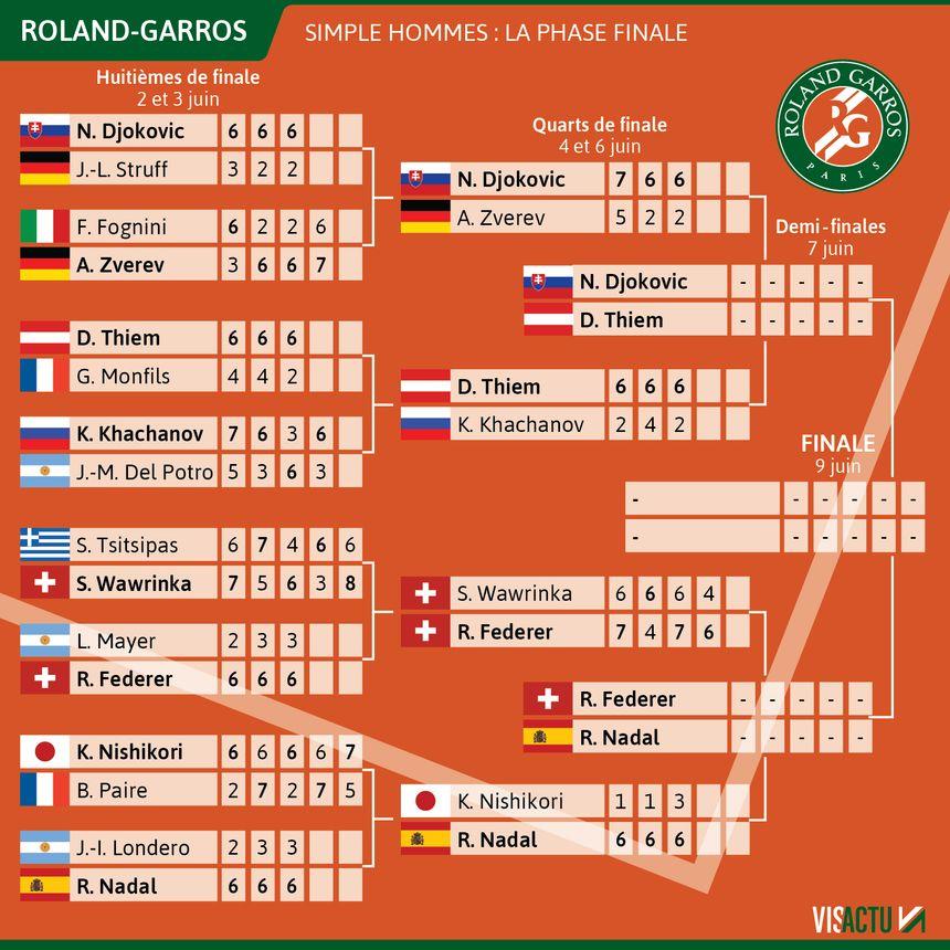 Dates, public, diffusion télé: Roland-Garros 2021 ne se regardera pas comme avant
