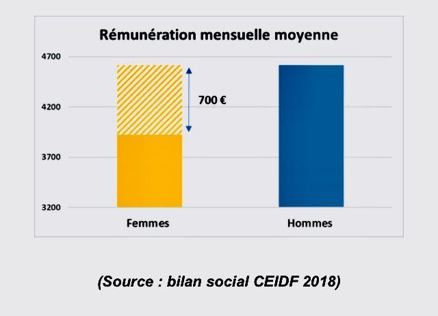 La rémunération moyenne mensuelle entre les femmes et les hommes varie de 700 euros, à la Caisse d'Epargne Ile-de-France