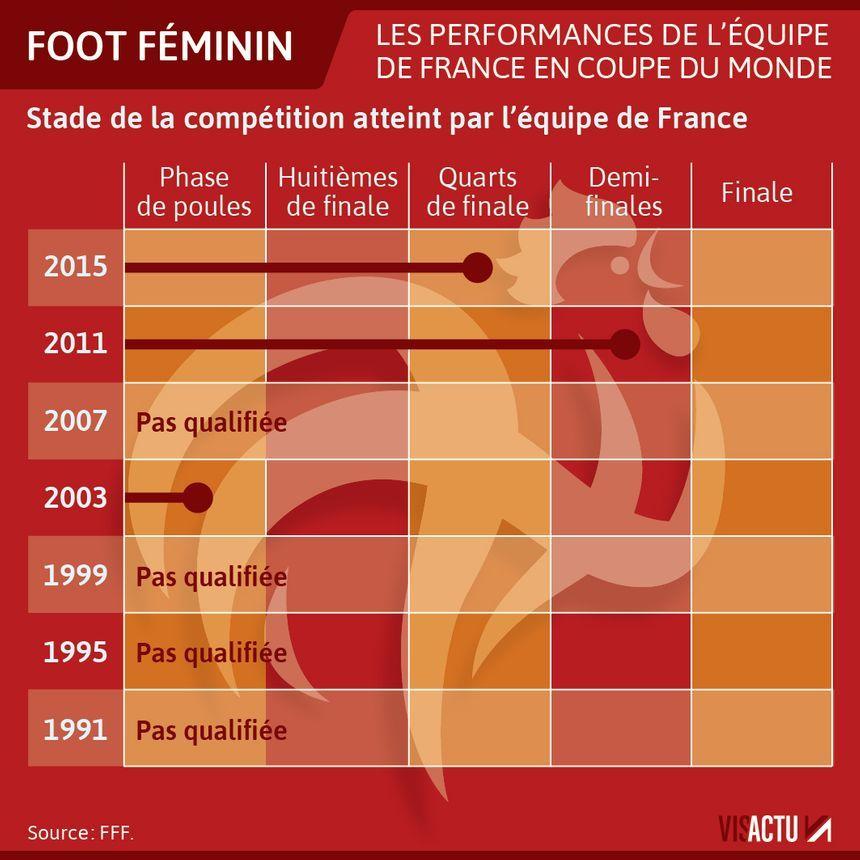 Calendrier Mondial Foot Feminin 2019.Coupe Du Monde Feminine 2019 Le Calendrier Et Les Horaires