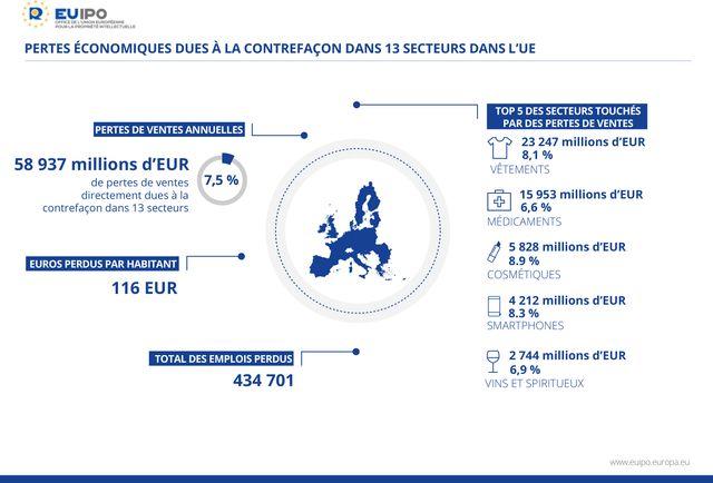 Les pertes liées à la contrefaçon dans l'UE