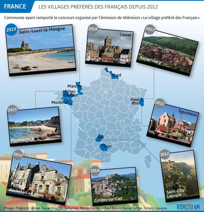 Les villages préférés des Français depuis 2012.