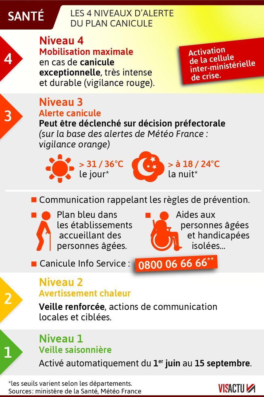 carte vigilance canicule 2020 CARTE   Canicule : 20 départements placés en vigilance rouge, 60