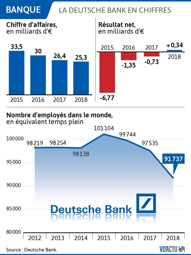 La Deutsche Bank en chiffres