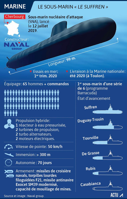 """Le sous-marin """"Le Suffren"""" : fiche technique."""
