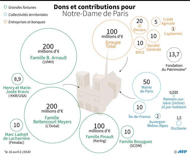 Les promesses de dons faites au lendemain de l'incendie de Notre-Dame en avril 2019