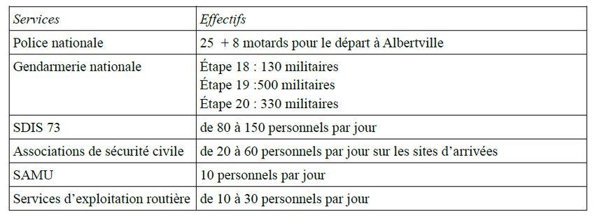 Les effectifs mobilisés en Savoie pour les étapes du Tour de France :