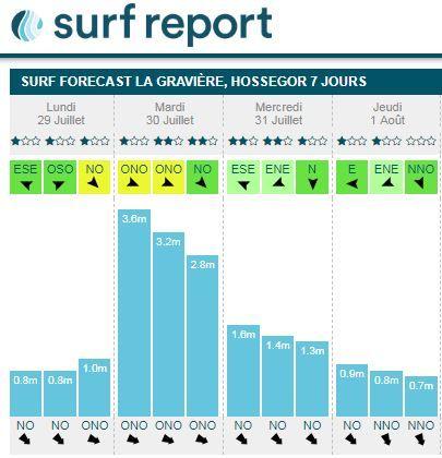 Les prévisions de vague pour la visite du COJO ce mardi.