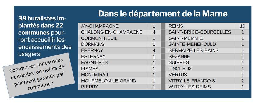 38 buralistes point de paiement dans la Marne dès juillet 2020