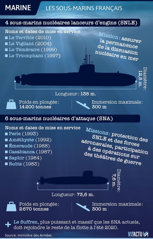 De combien de sous-marins la France dispose-t-elle ?