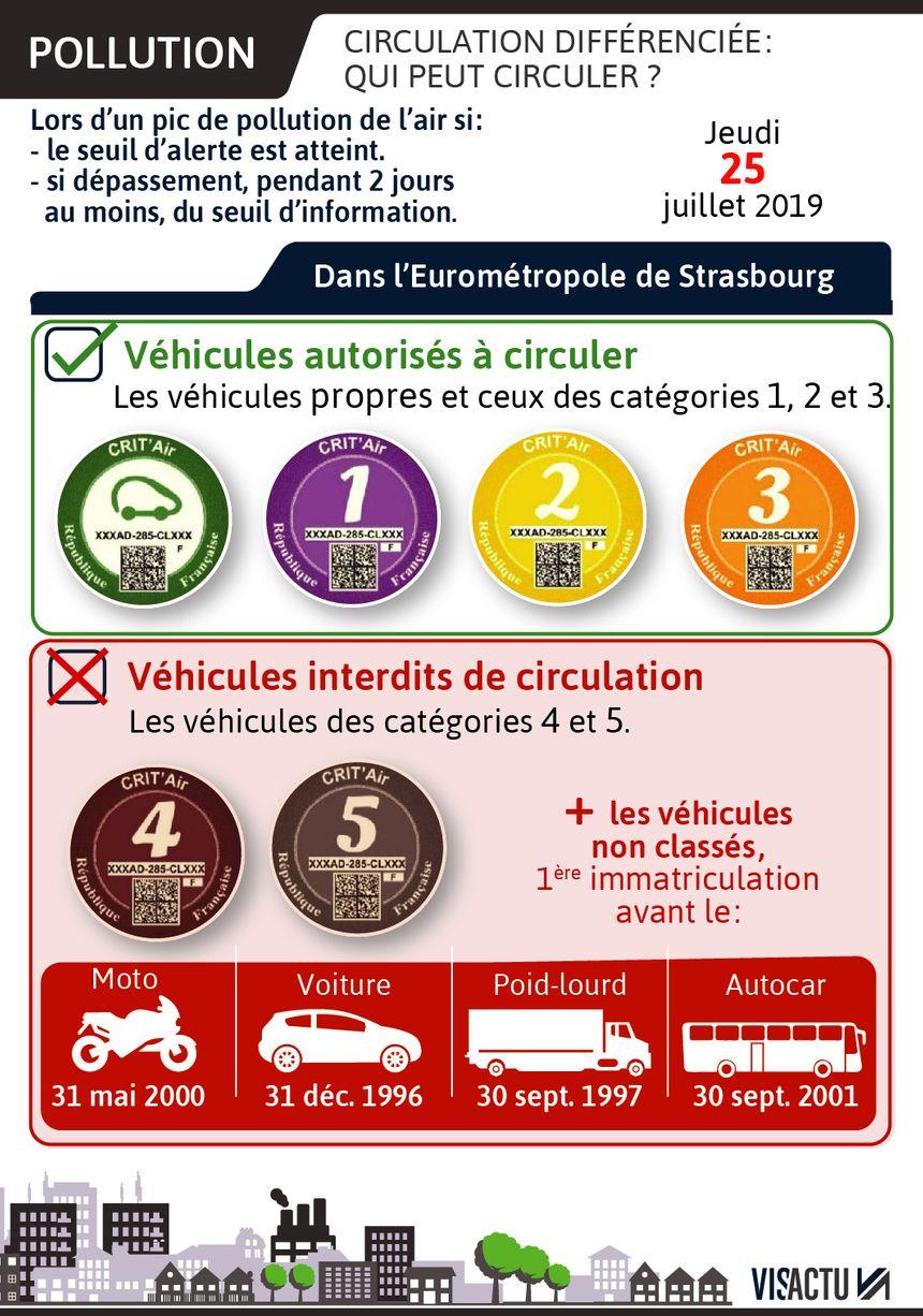 La circulation différenciée mise en place le 25 juillet à Strasbourg