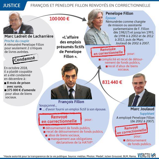 Trois juges d'instruction du pôle financier de Paris ont rendu le 19 avril 2019 une ordonnance de renvoi en correctionnelle.