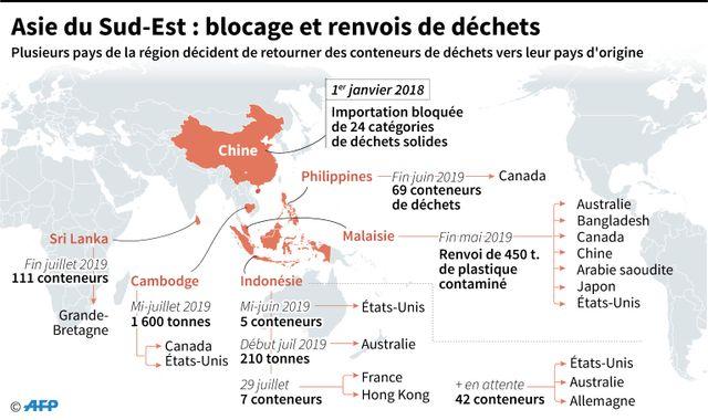 Les pays d'Asie du Sud-Est commencent à renvoyer les déchets à leurs expéditeurs.