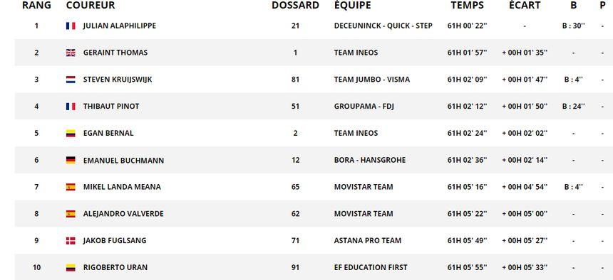 Le classement général avant la 16e étape à Nîmes