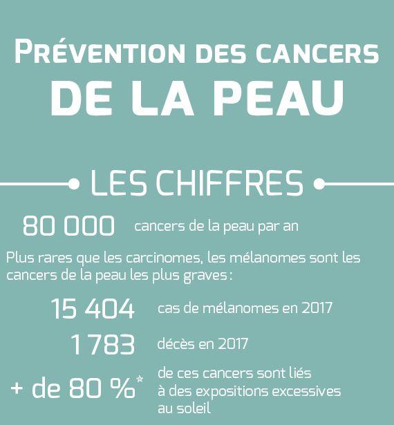 Selon Santé Publique France et l'Institut national du cancer, se protéger du soleil prévient les risques de cancer de la peau, au nombre de 80 000 par an en France.