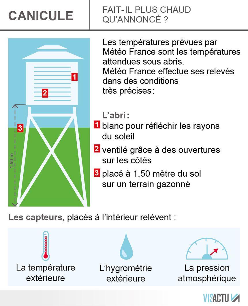 Canicule : comment Météo France enregistre les températures