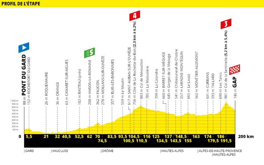 Le profil de la 17e étape