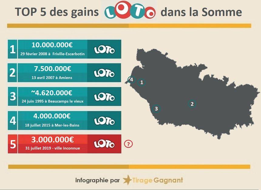 Le gain du Loto le plus élevé dans la Somme est tombé à Friville-Escarbotin en 2008