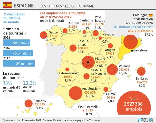 L'augmentation constante du nombre de touristes en Espagne depuis 2015
