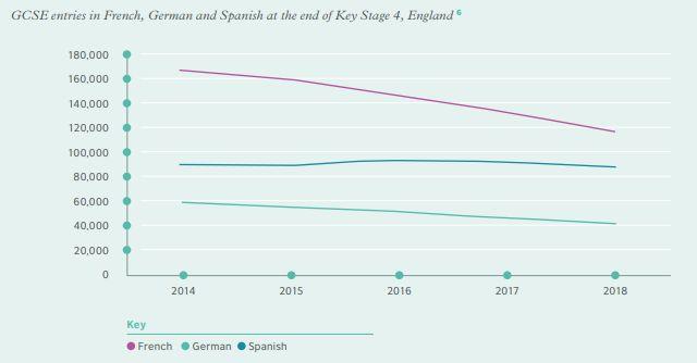 En Angleterre, le nombre d'élèves optant pour le français a fortement baissé ces dernières années.