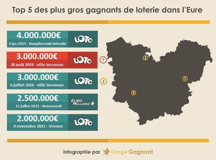 Les gains les plus importants remportés dans le département de l'Eure.
