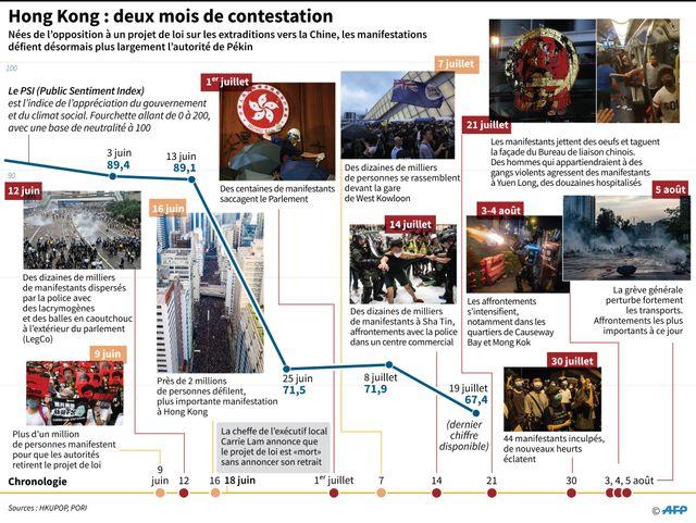 Principales dates du mouvement de contestation des Hongkongais contre Pékin