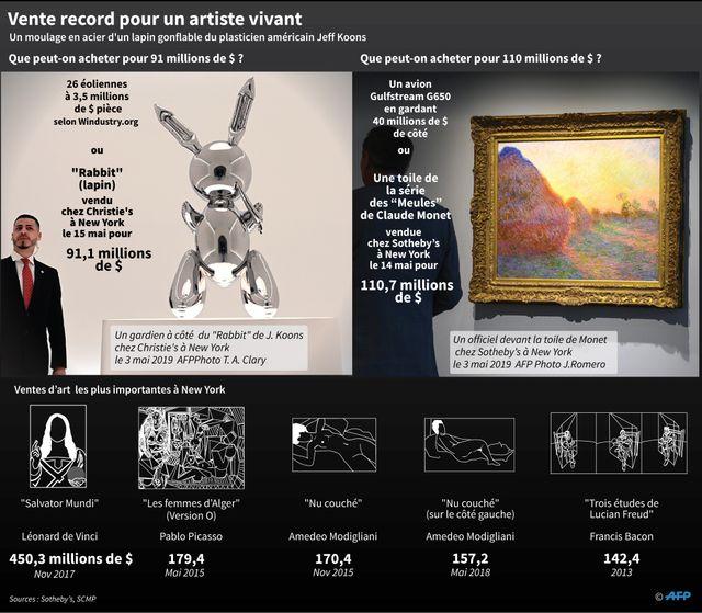 A New-York, l'art se vend au prix cher.
