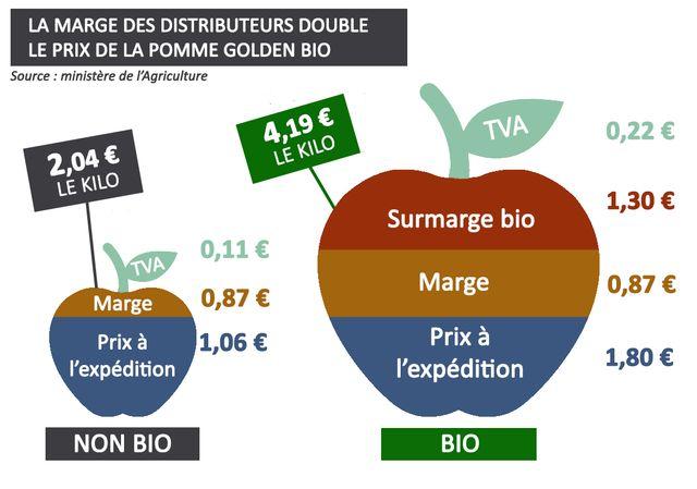 La marge des distributeurs double le prix de la pomme Golden bio