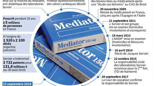 Mediator : un procès-fleuve pour l'un des plus grands scandales sanitaires français